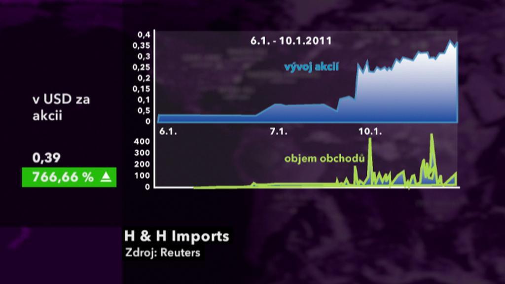 Vývoj akcií H & H Imports