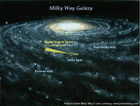 Území zkoumané družicí Kepler