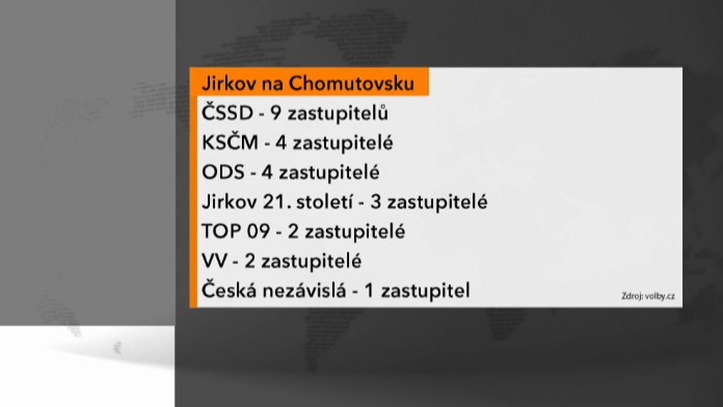 Výsledky opakovaných voleb v Jirkově
