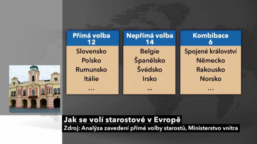 Způsob volby starostů v Evropě