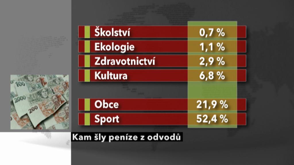 Přehled odvodů z hazardu za rok 2009