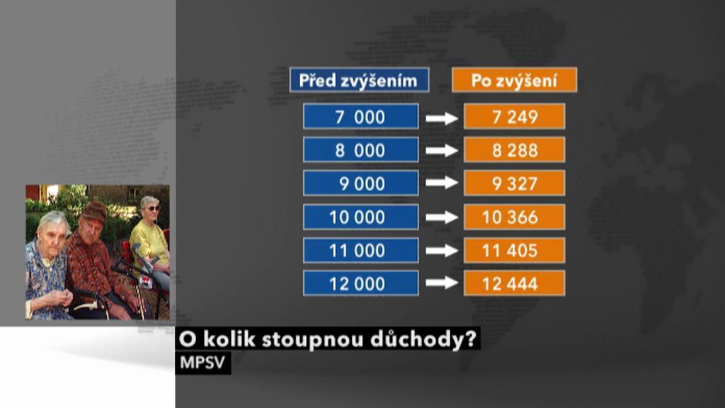 Valorizace důchodů v roce 2011