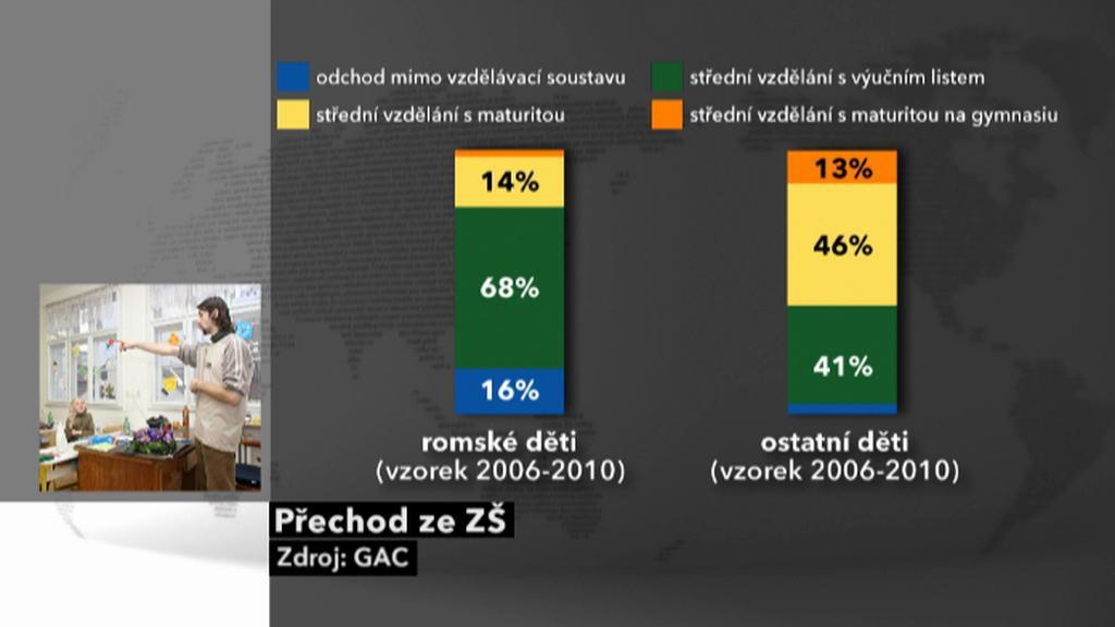 Přechod romských dětí ze základních škol