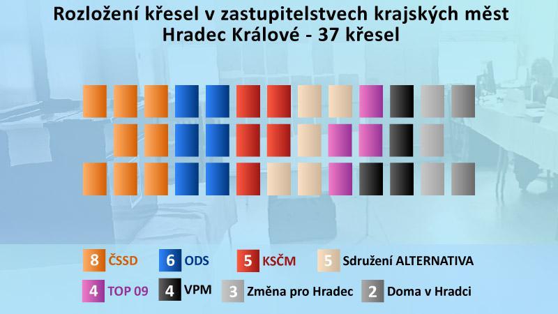 Výsledky komunálních voleb v Hradci Králové