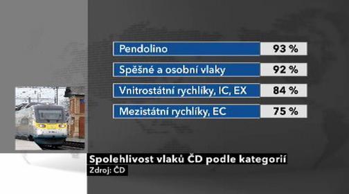 Spolehlivost vlaků ČD podle kategorií