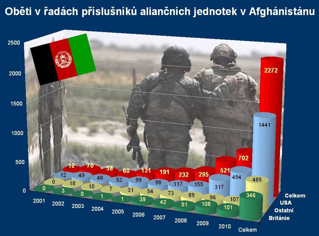 Oběti NATO v Afghánistánu k 22. prosinci 2010