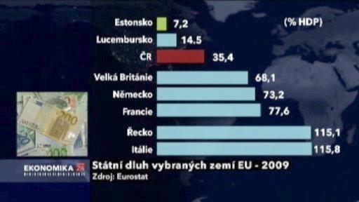 Dluhy v EU
