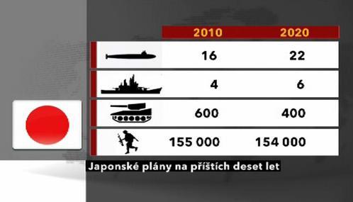 Japonská obranná strategie