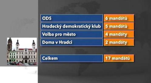 Středopravicová koalice v Hradci Králové