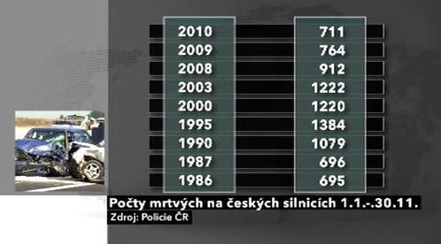 Počty mrtvých na silnicích do 30.11.2010