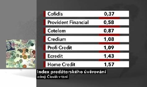 Pořadí úvěrových společností