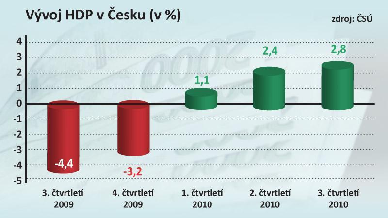 Vývoj HDP v Česku