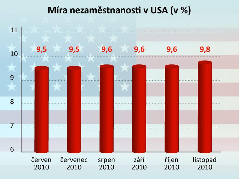Nezaměstnanost v USA