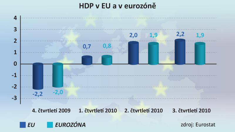 HDP v EU a v eurozóně