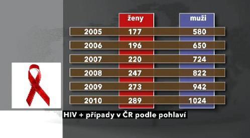 Výskyt HIV podle pohlaví