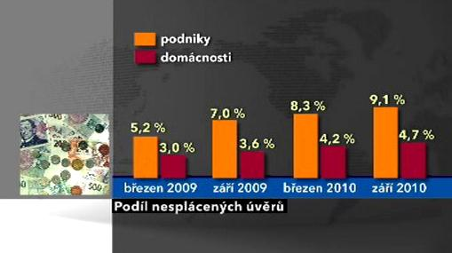 Podíl nesplácených úvěrů v ČR