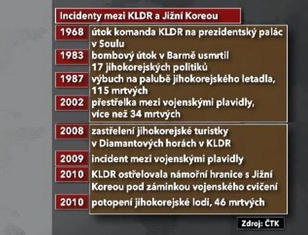 Incidenty mezi KLDR a Jižní Koreou