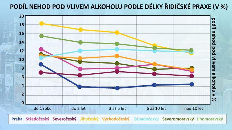 Podíl nehod pod vlivem alkoholu podle délky řidičské praxe