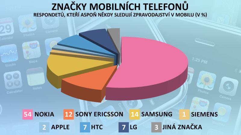 Užití mobilů pro zpravodajství