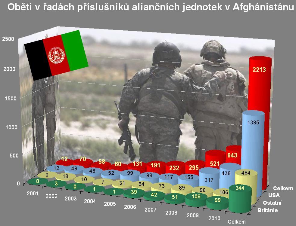 Oběti NATO v Afghánistánu k 15. listopadu 2010