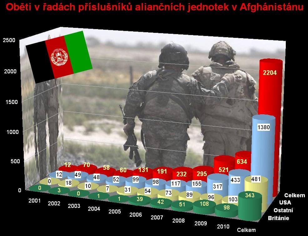 Oběti NATO v Afghánistánu k 12. listopadu 2010