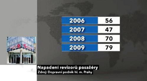 Napadení revizorů v Praze 2006-2009
