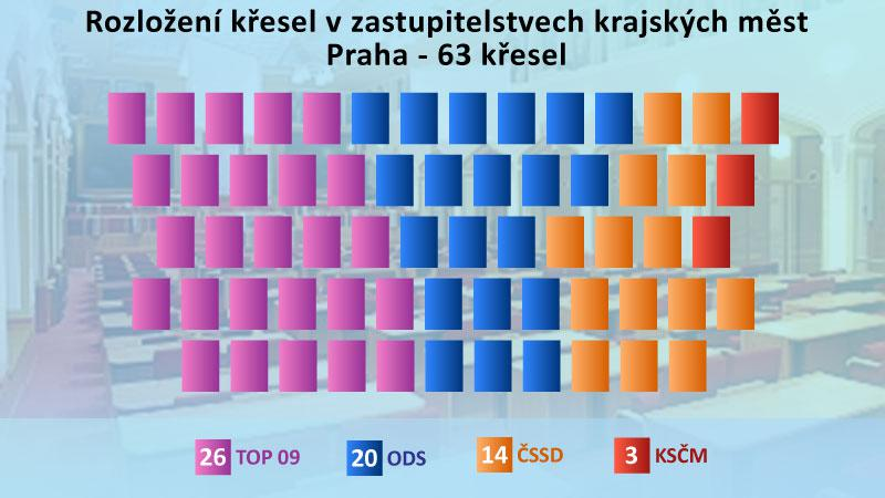 Výsledky komunálních voleb v Praze