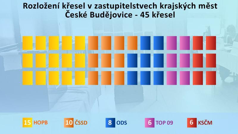 Výsledky komunálních voleb v Českých Budějovicích