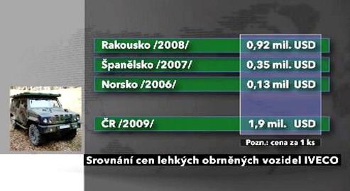 Srovnání cen vozidel IVECO