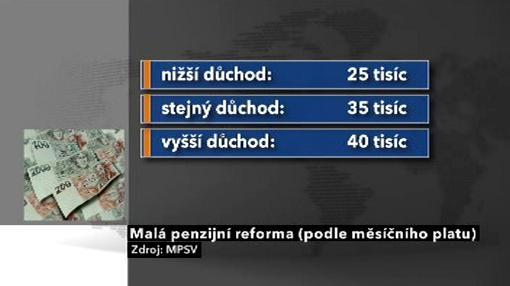 Malá penzijní reforma (podle měsíčního platu)