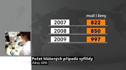 Případy syfilidy v ČR 2007 - 2009