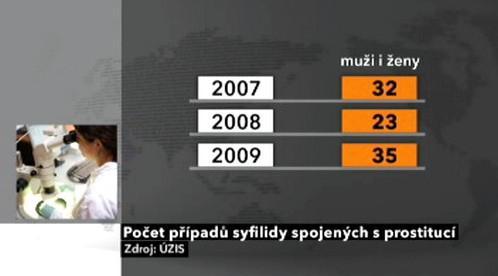 Případy syfilidy v ČR 2007 - 2009 spojených s prostitucí