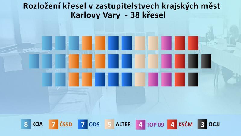 Výsledky komunálních voleb v Karlových Varech