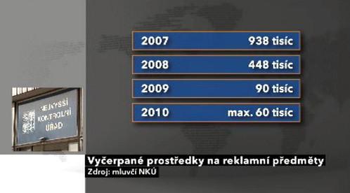 Výdaje NKÚ na reklamní předměty