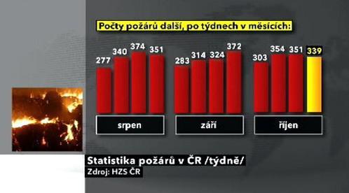 Statistika požárů