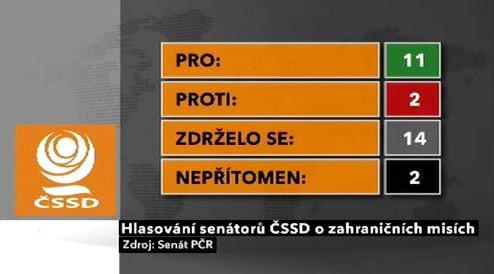 Hlasování senátorů ČSSD