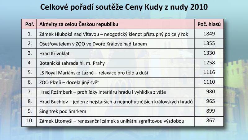 Celkové pořadí soutěže Ceny Kudy u nudy 2010