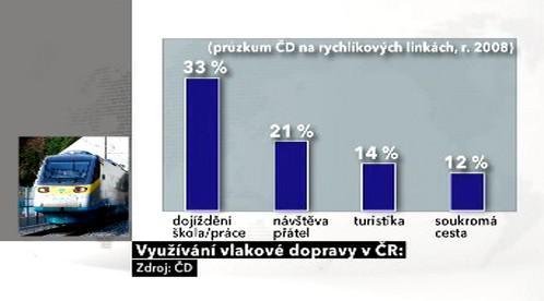 Využívání vlakové dopravy v ČR
