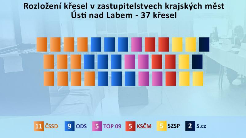 Výsledky komunálních voleb v Ústí nad Labem