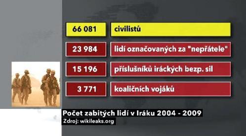 Počet zabitých lidí v Iráku 2004 - 2009