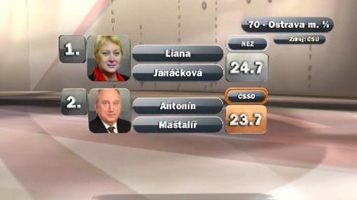 Senátorský duel v Ostravě