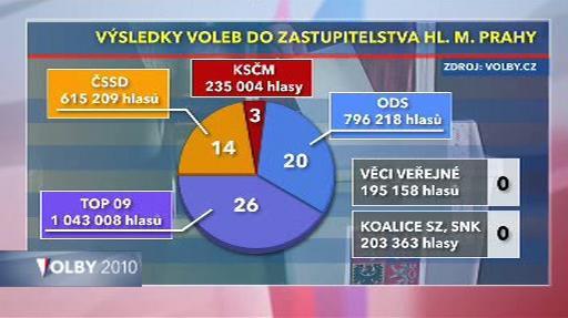 Poměr hlasů a mandátů ve vobách