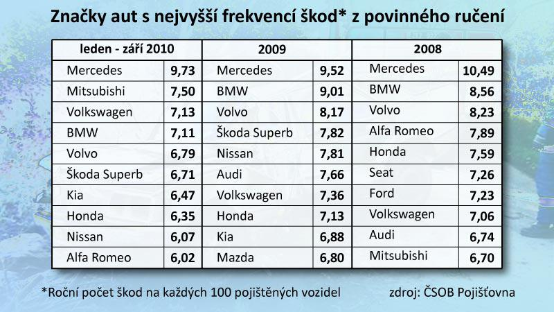 Značky aut s nejvyšší frekvencí škod z povinného ručení