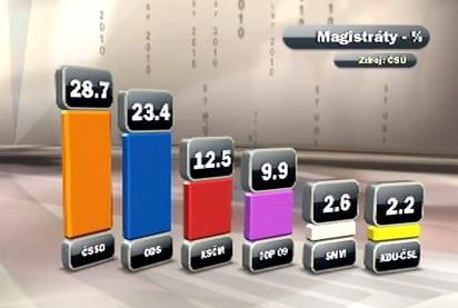 Výsledky komunálních voleb ve statutárních městech