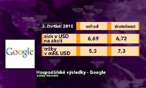 Hospodářské výsledky Googlu