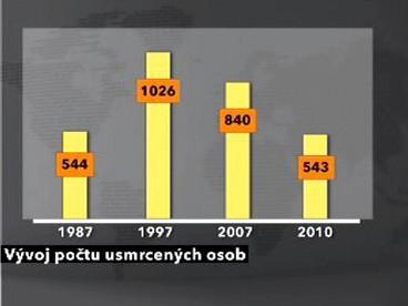 Vývoj počtu usmrcených osob