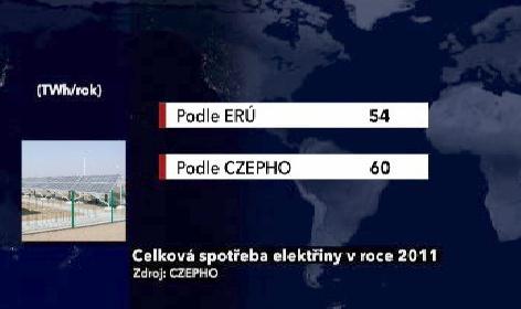 Očekávaná spotřeba elektřiny