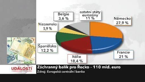 Záchranný balík pro Řecko