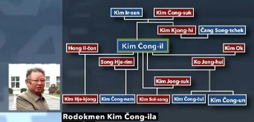 Rodokmen Kim Čong-ila