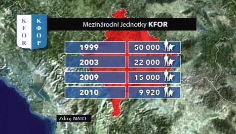 Mezinárodní jednotky KFOR